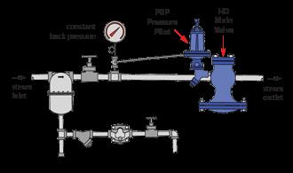 HD Regulator - Pilots | HD/HSP Series | Regulators | Watson