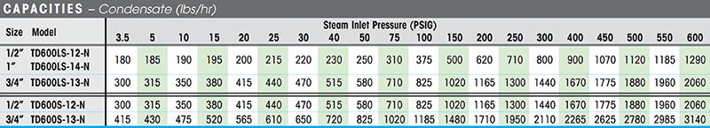 TD600S   Thermodynamic   Steam Traps   Watson McDaniel